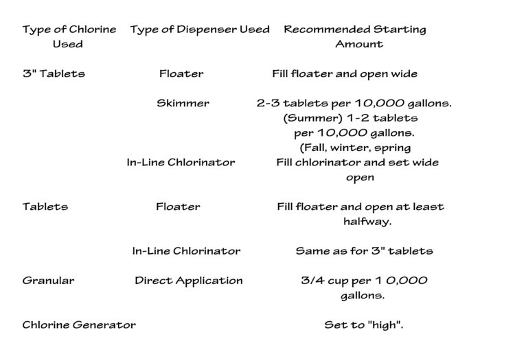 Type of Chlorine Used     Type of Dispenser Used             Recommended Starting Amount